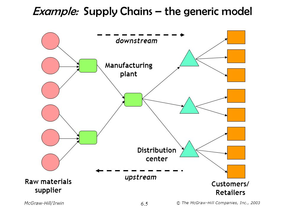 Example: Supply Chains – the generic model