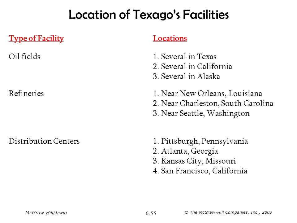 Location of Texago's Facilities