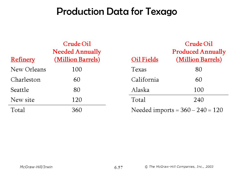 Production Data for Texago