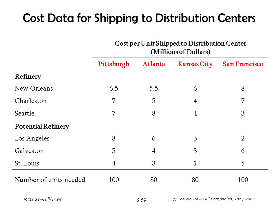 Cost Data for Shipping to Distribution Centers