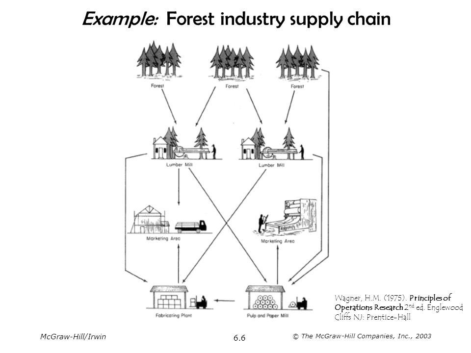 Example: Forest industry supply chain