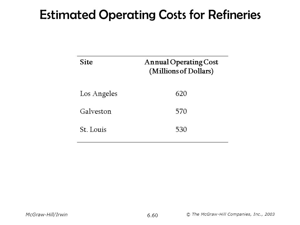 Estimated Operating Costs for Refineries