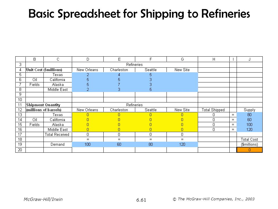Basic Spreadsheet for Shipping to Refineries