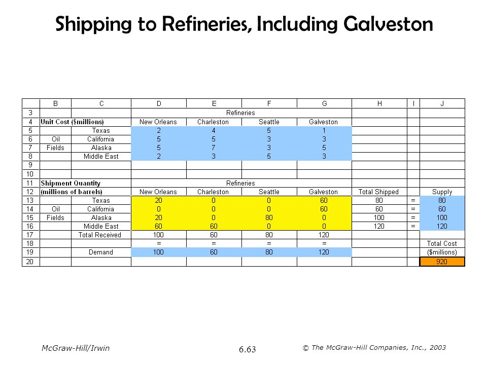 Shipping to Refineries, Including Galveston