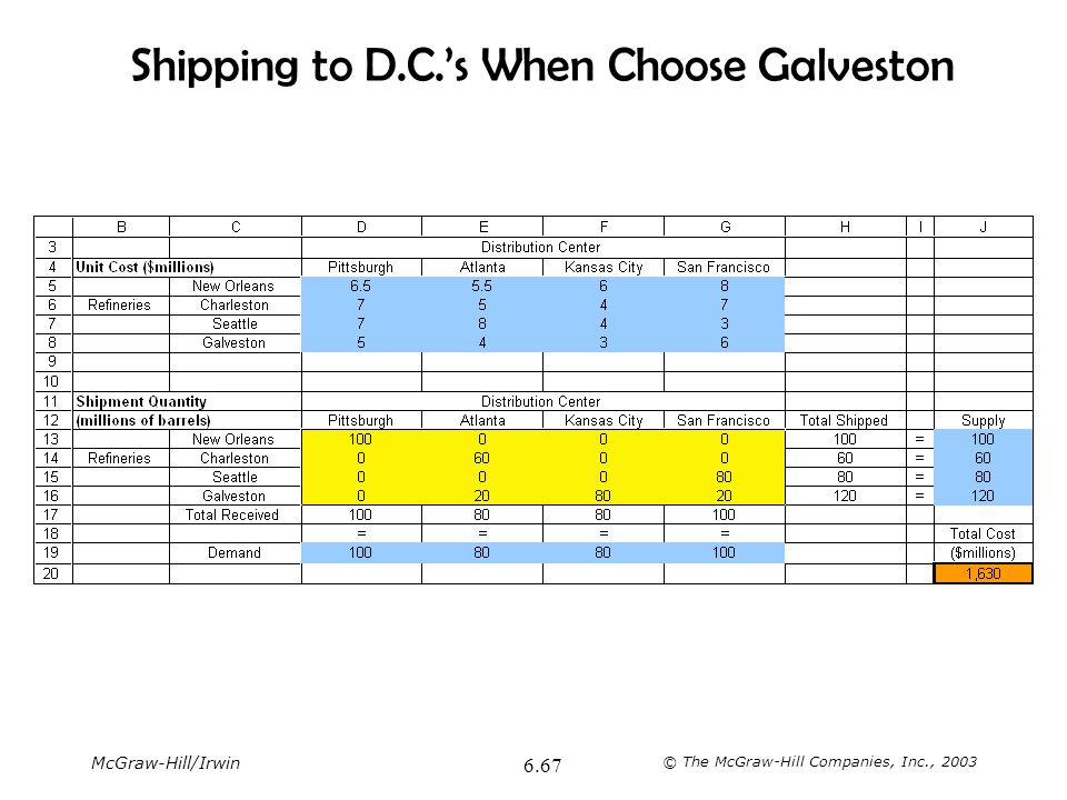 Shipping to D.C.'s When Choose Galveston