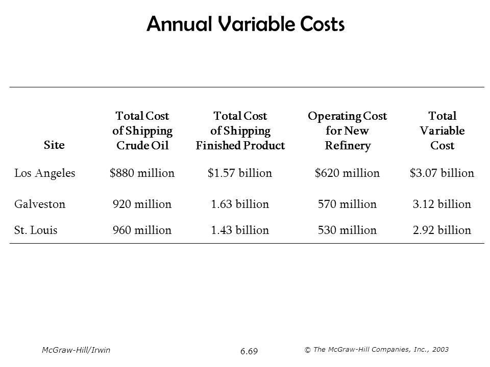 Annual Variable Costs Site Total Cost of Shipping Crude Oil