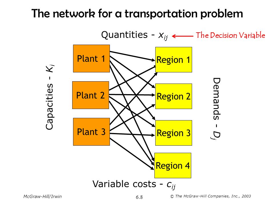 The network for a transportation problem