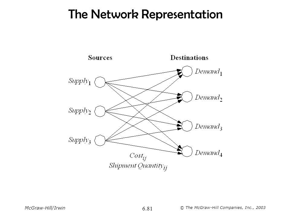 The Network Representation