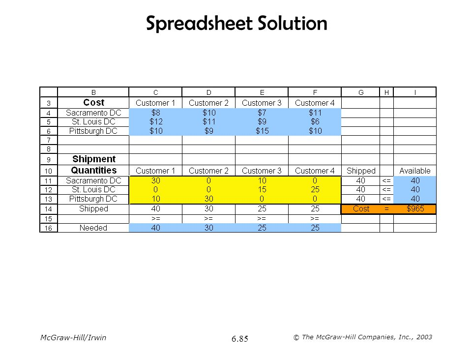 Spreadsheet Solution The total weekly cost from Plants to Distribution Centers is $420.