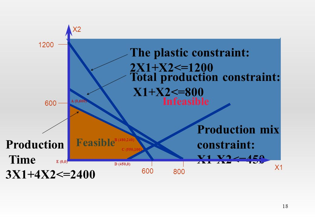 The plastic constraint: 2X1+X2<=1200 The Plastic constraint