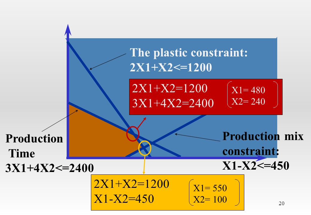 The plastic constraint: 2X1+X2<=1200