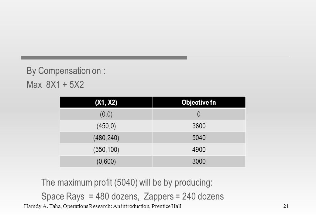 By Compensation on : Max 8X1 + 5X2 The maximum profit (5040) will be by producing: Space Rays = 480 dozens, Zappers = 240 dozens