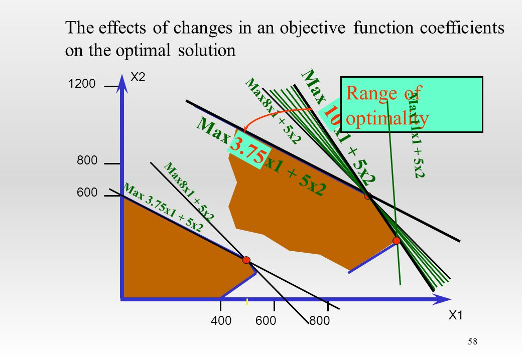 The effects of changes in an objective function coefficients on the optimal solution