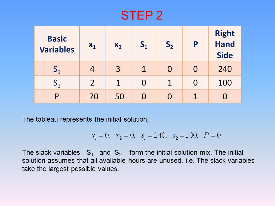 STEP 2 Basic Variables x1 x2 S1 S2 P Right Hand Side 4 3 1 240 2 100