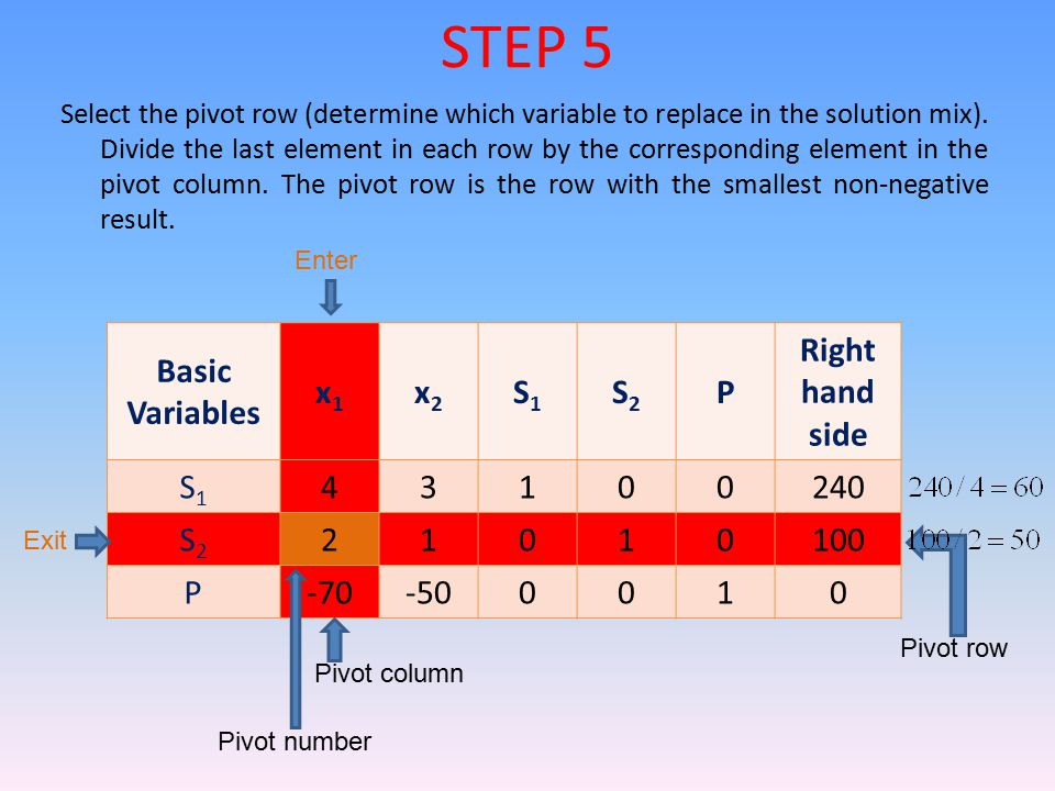 STEP 5 Basic Variables x1 x2 S1 S2 P Right hand side 4 3 1 240 2 100
