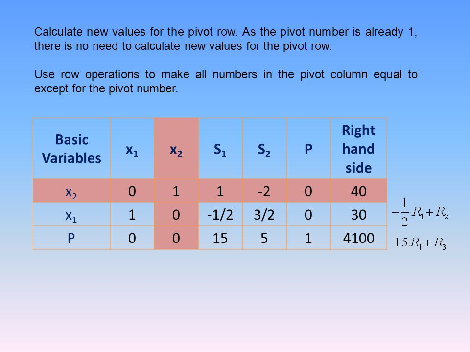 Basic Variables x1 x2 S1 S2 P Right hand side