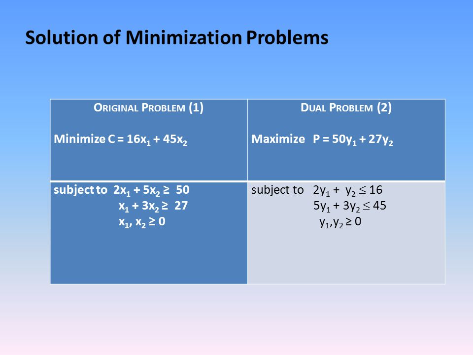 Solution of Minimization Problems