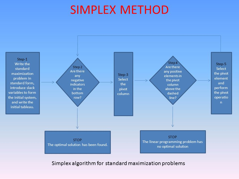SIMPLEX METHOD Simplex algorithm for standard maximization problems