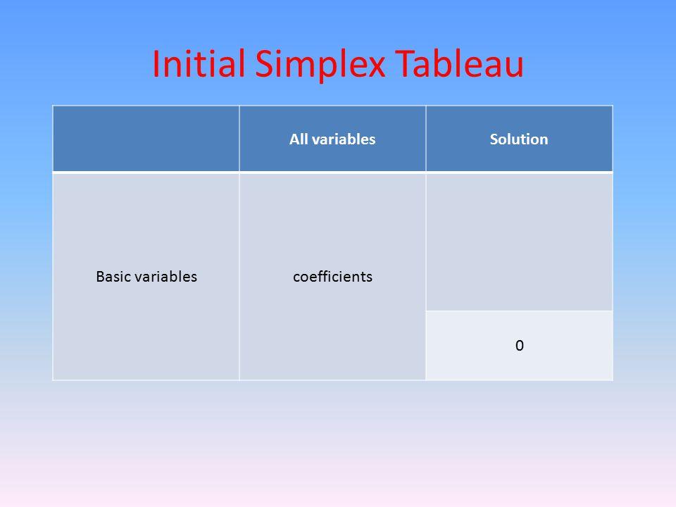 Initial Simplex Tableau