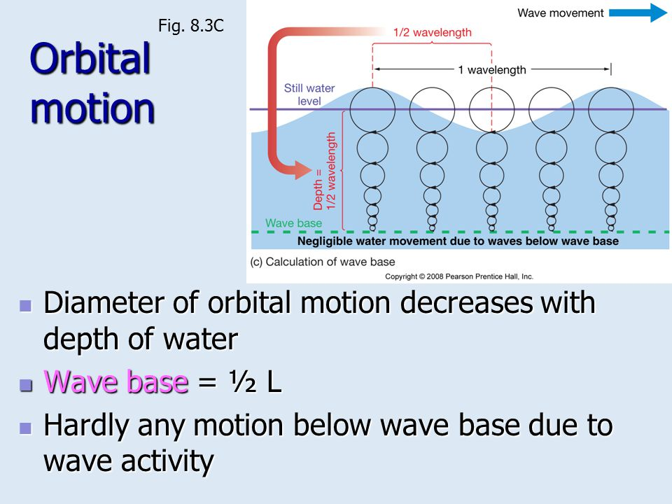 Fig. 8.3C Orbital motion. Diameter of orbital motion decreases with depth of water. Wave base = ½ L.