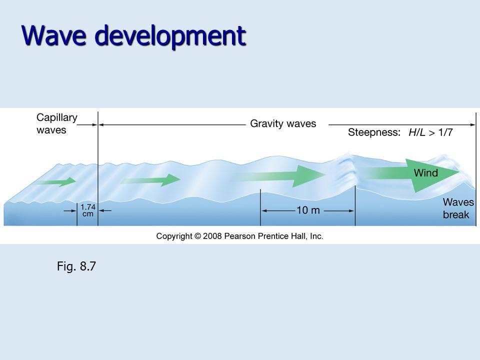 Wave development Fig. 8.7