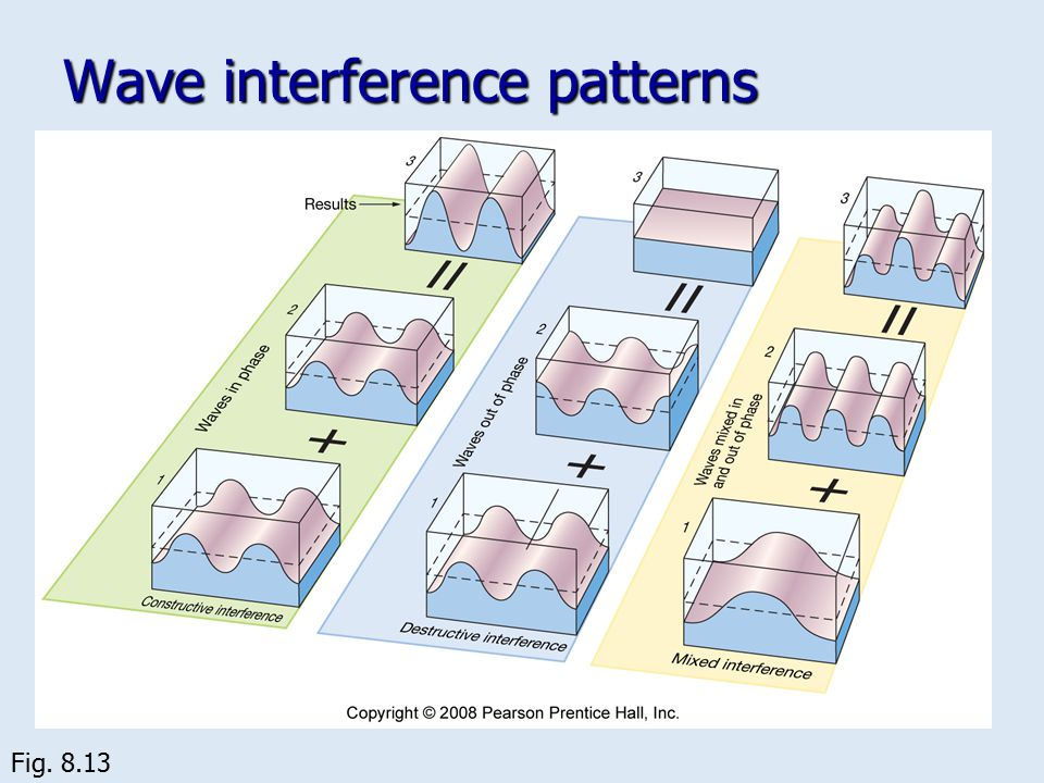 Wave interference patterns