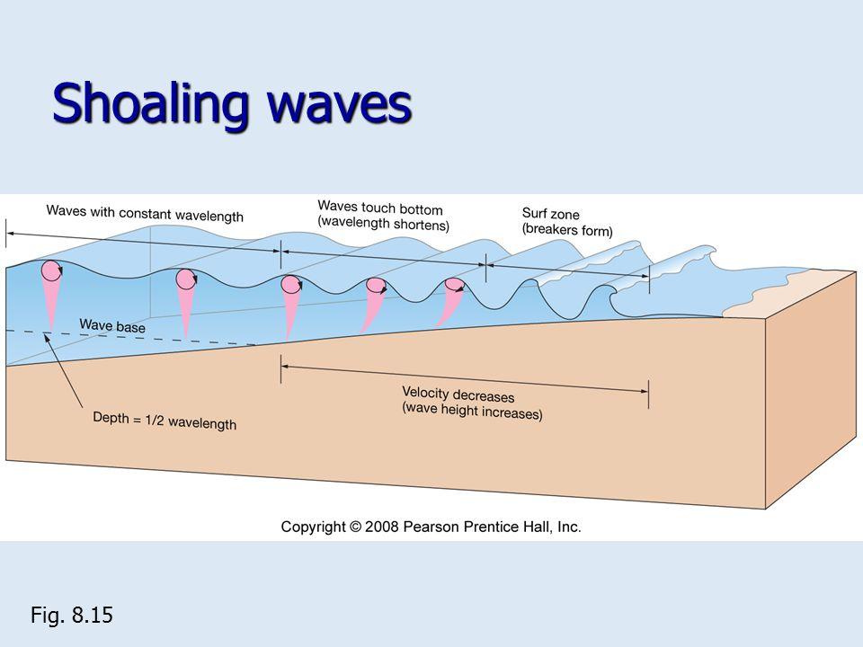Shoaling waves Fig. 8.15