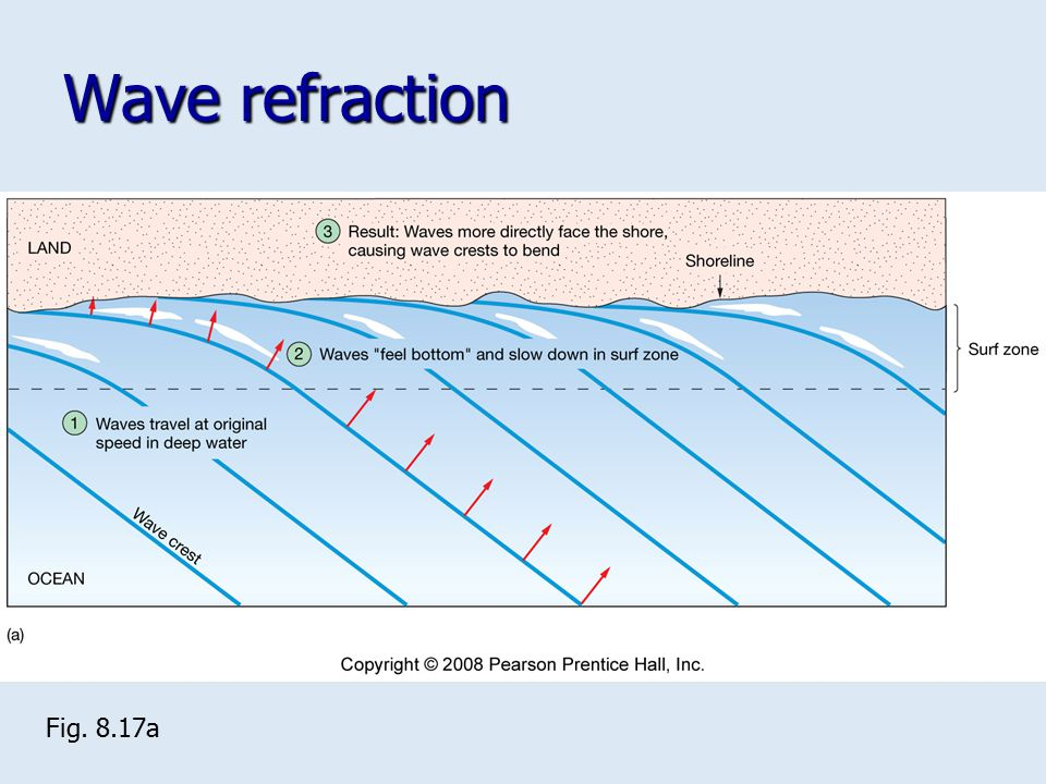 Wave refraction Fig. 8.17a