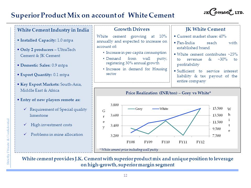 Superior Product Mix on account of White Cement