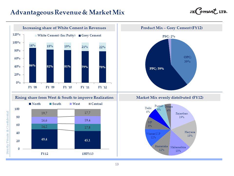 Advantageous Revenue & Market Mix
