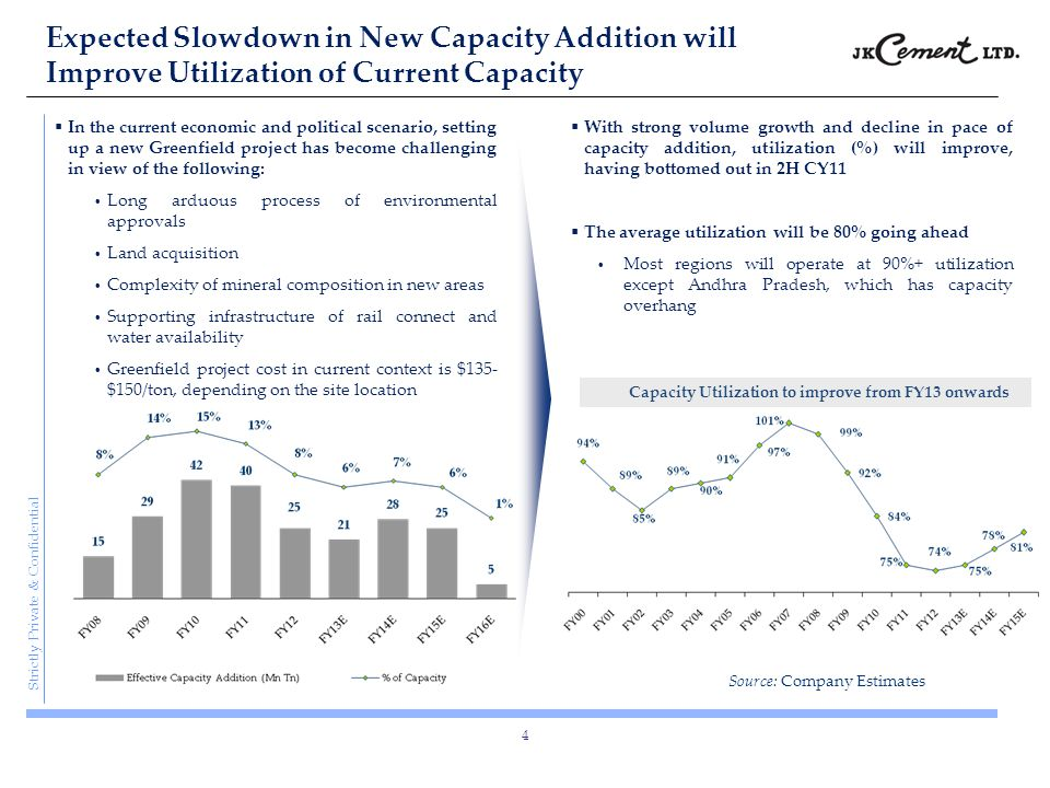 Capacity Utilization to improve from FY13 onwards