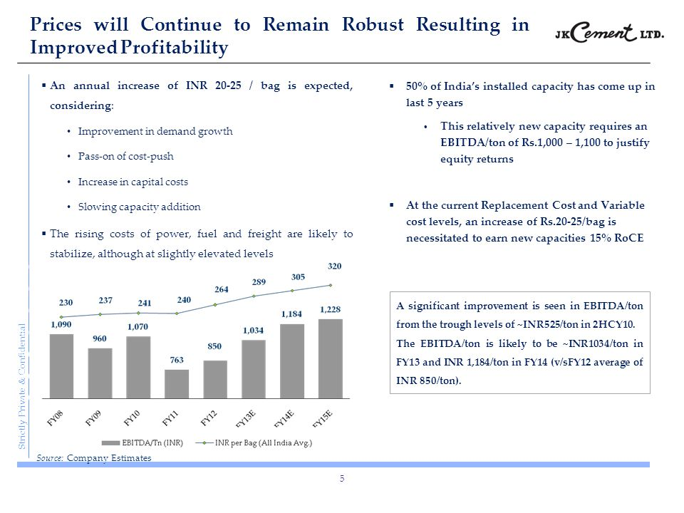 Source: Company Estimates