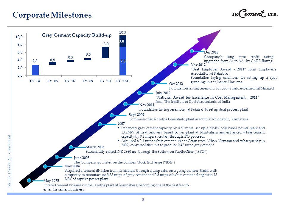 Corporate Milestones 10.5 Dec 2012