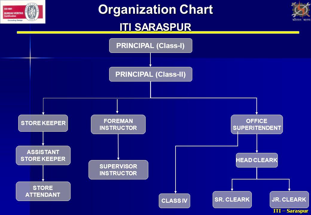 Organization Chart ITI SARASPUR PRINCIPAL (Class-I)