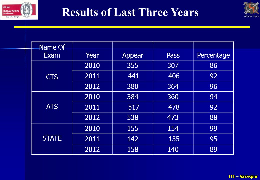 Results of Last Three Years