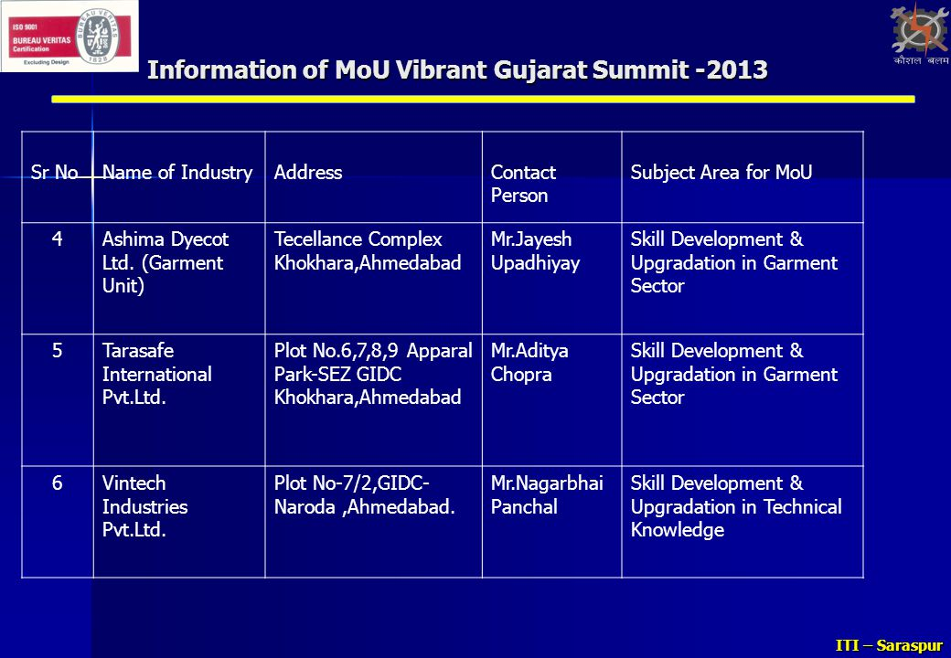Information of MoU Vibrant Gujarat Summit -2013