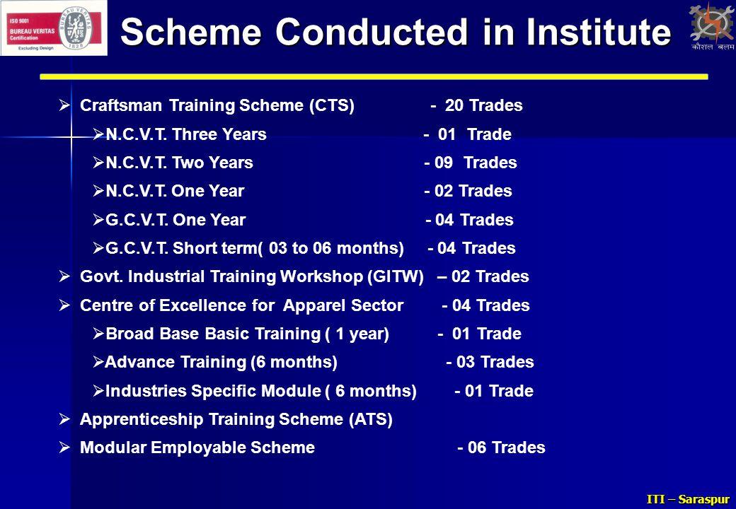 Scheme Conducted in Institute