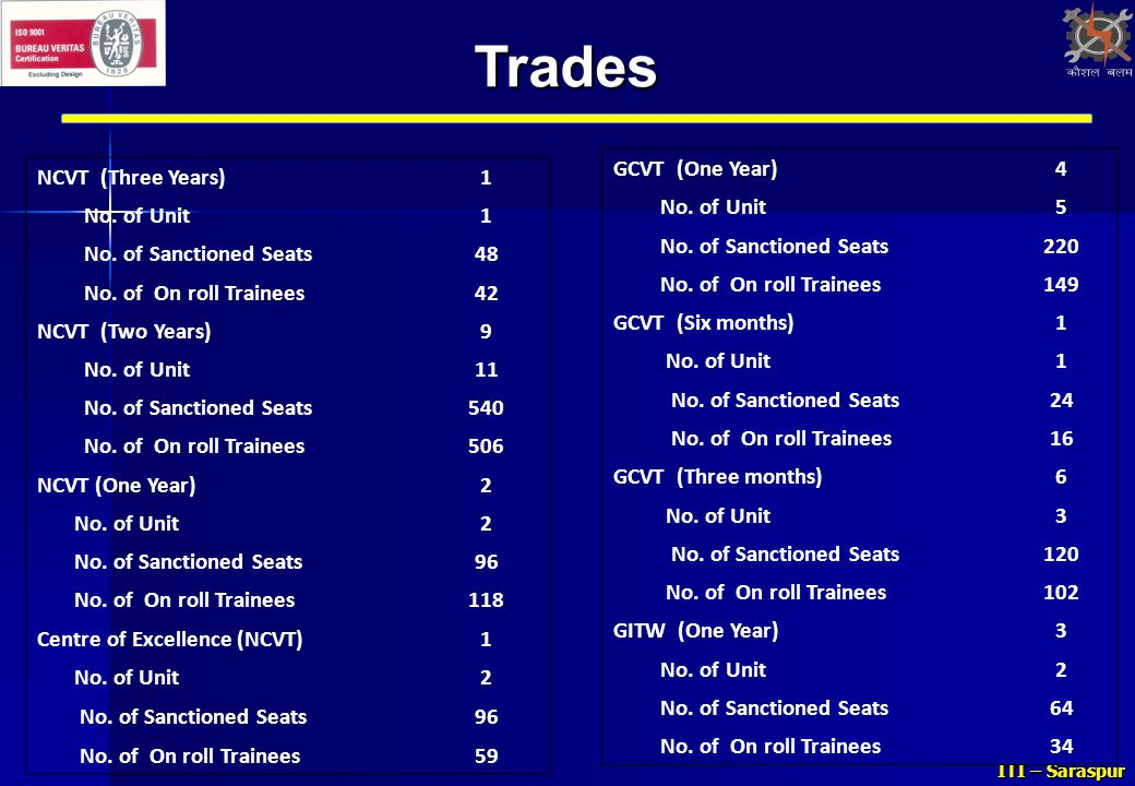 Trades GCVT (One Year) 4 No. of Unit 5 No. of Sanctioned Seats 220