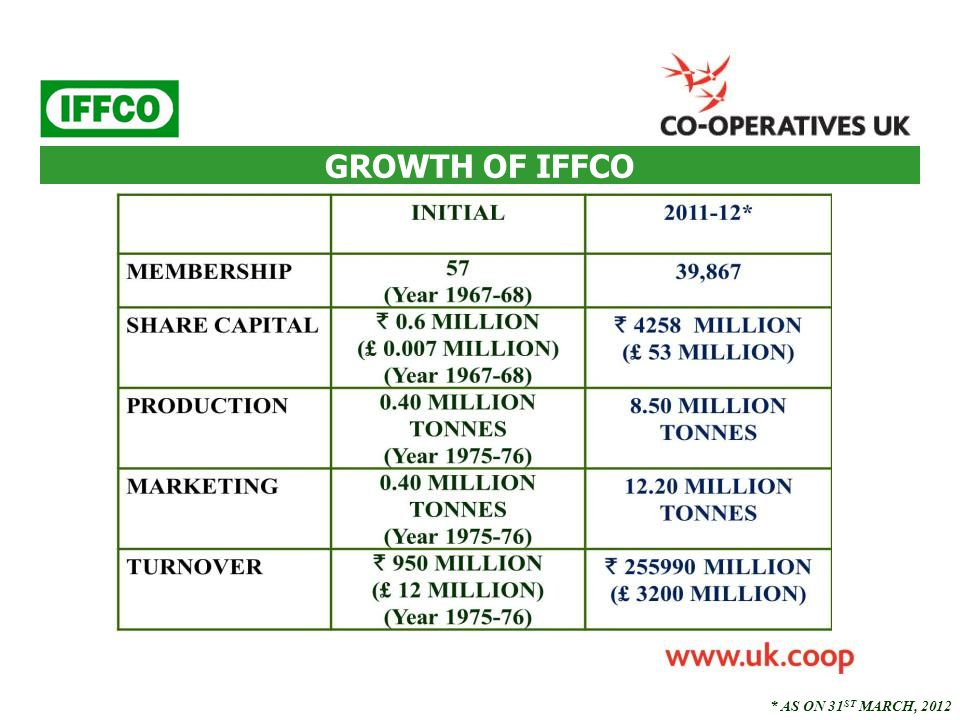 GROWTH OF IFFCO * AS ON 31ST MARCH, 2012