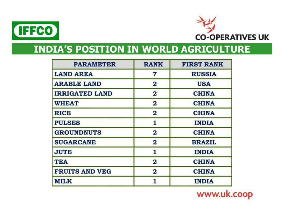INDIA'S POSITION IN WORLD AGRICULTURE