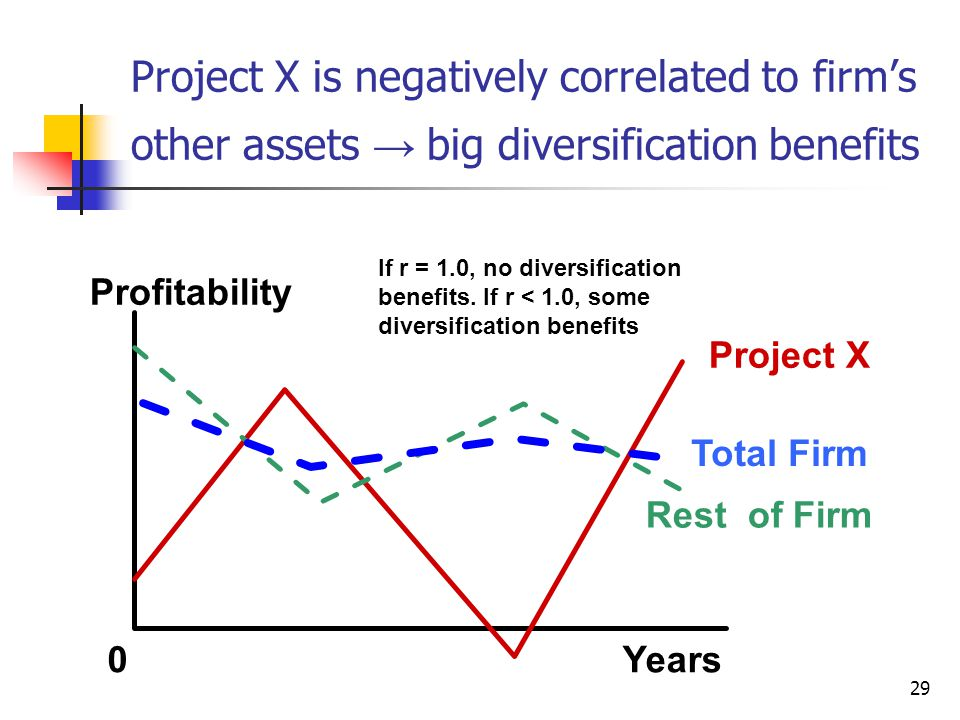 Project X is negatively correlated to firm's other assets → big diversification benefits