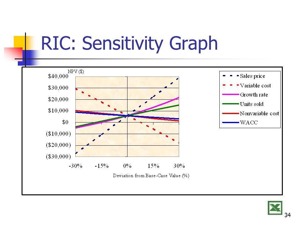 RIC: Sensitivity Graph
