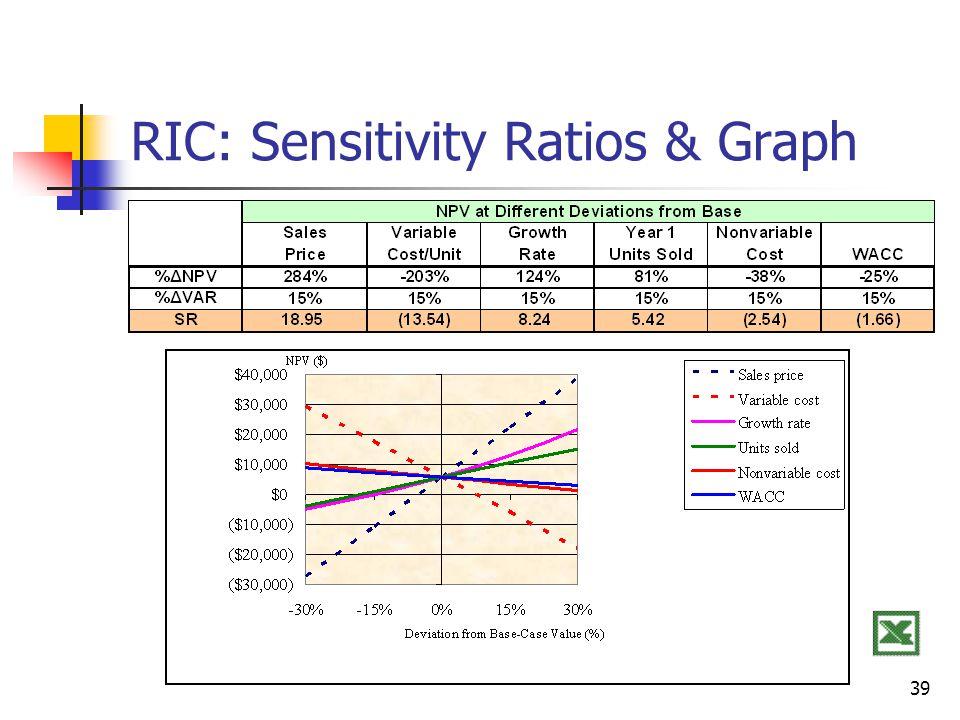 RIC: Sensitivity Ratios & Graph