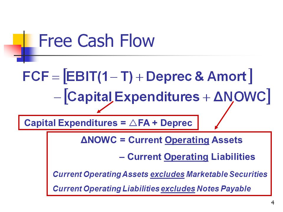Free Cash Flow Capital Expenditures = FA + Deprec