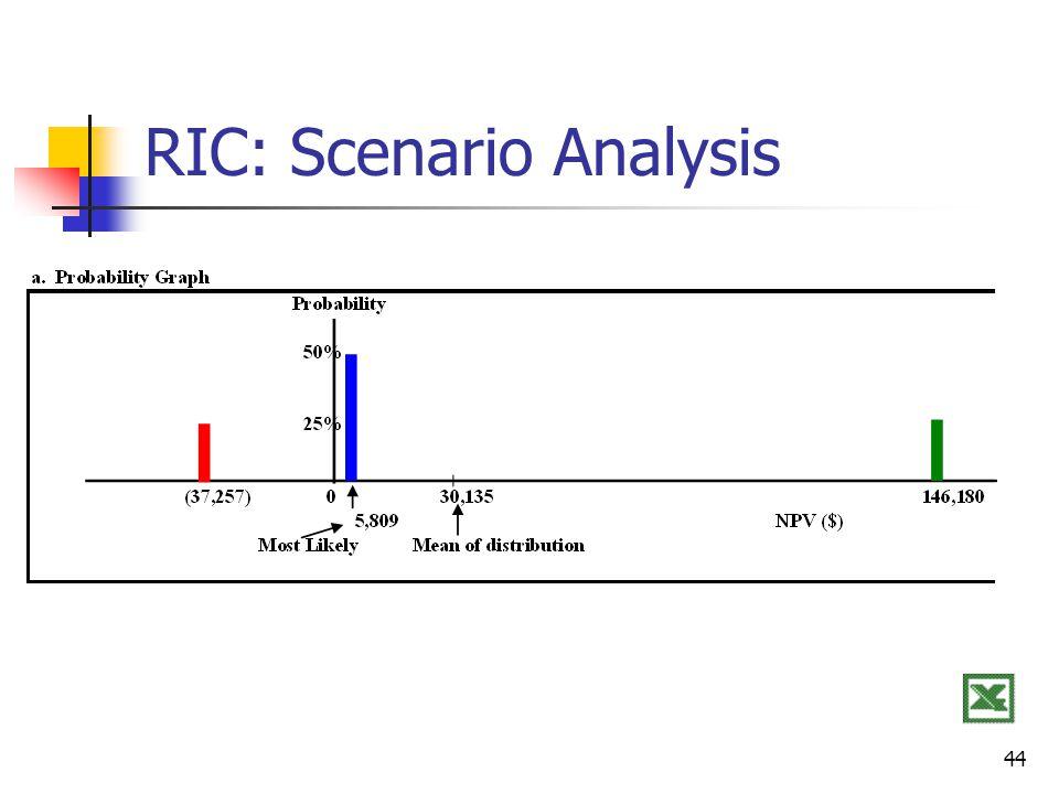 RIC: Scenario Analysis