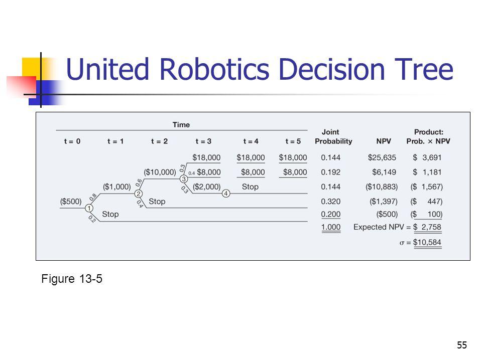 United Robotics Decision Tree