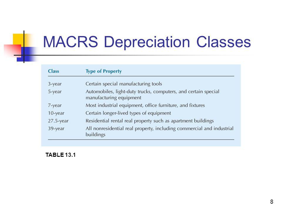 MACRS Depreciation Classes