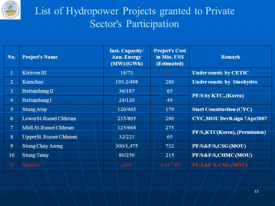 List of Hydropower Projects granted to Private Sector s Participation