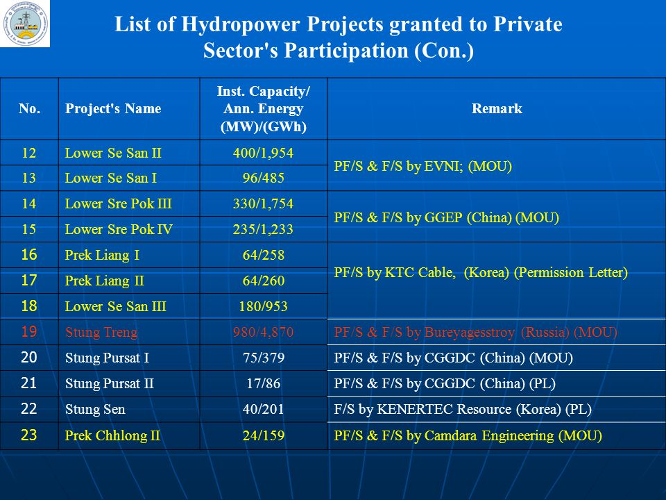 List of Hydropower Projects granted to Private Sector s Participation (Con.)