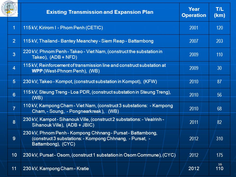 Existing Transmission and Expansion Plan
